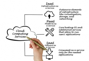 Types of Cloud Services image
